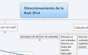 Direccionamiento de la Red: IPv4