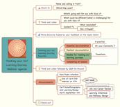 Tracking your Un/Learning Journey Webinar agenda