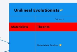 Unilineal Evolutionists