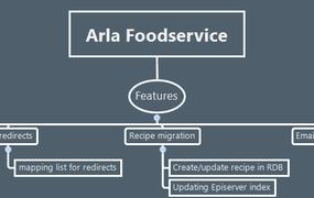 Arla Foodservice