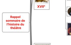 Rappel sommaire de l'histoire du théâtre