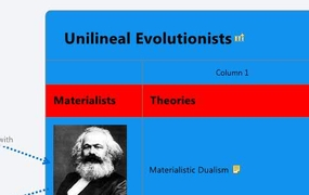 Unilineal Evolutionists
